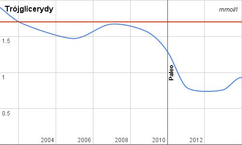 trójglicerydy przed i po przejściu na dietę paleo