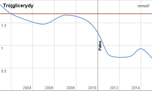 Trójglicerydy przed i po przejściu na dietę paleo, 2015, Paleo SMAK