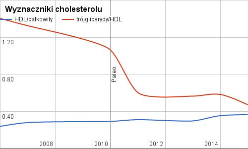 Wyznaczniki cholesterolu, dieta paleo, Paleo SMAK, 2015