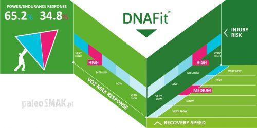 DNAFit sport