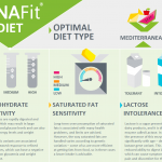 Badanie DNAFit - odżywianie - część 1