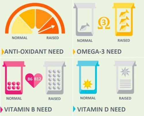 Badanie DNAFit - odżywianie 2