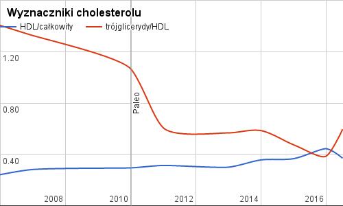 Wyznaczniki cholesterolu na diecie paleo, 2016