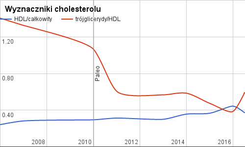 Cholesterol I Paleo Badanie Krwi 2016 Paleosmak
