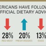 Klęska współczesnej dietetyki