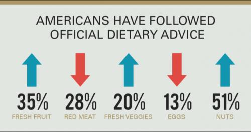 Amerykanie jedzą zdrowiej
