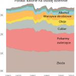 Co jedzą Polacy? Dziś i 50 lat temu