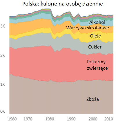 Polska: kalorie