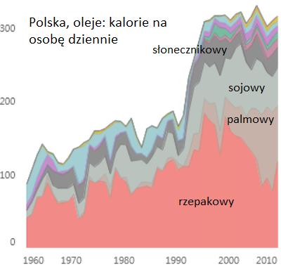 Polska, oleje