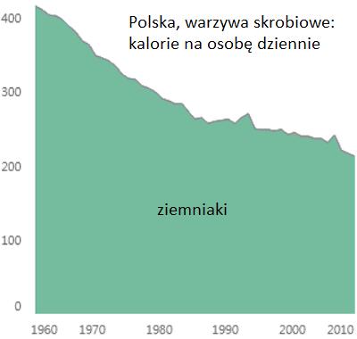 Polska warzywa skrobiowe