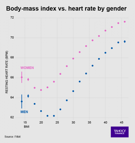 Tętno a BMI