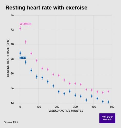 Tętno a aktywność fizyczna