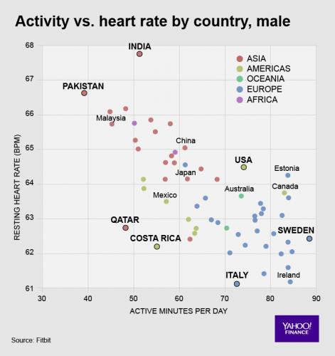 Tętno a aktywność a kraj