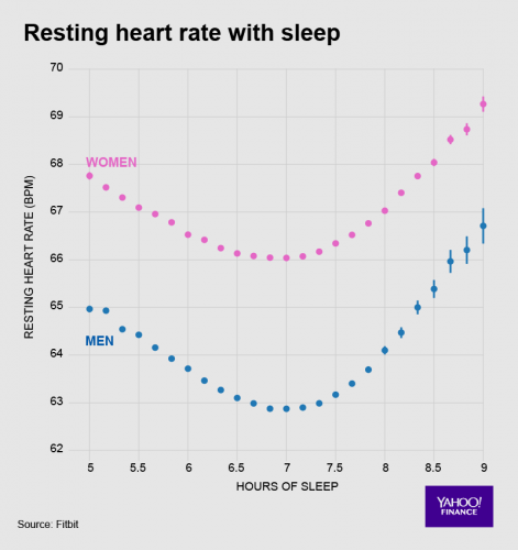 Tętno a ilość snu