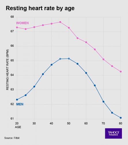 Tętno zależnie od wieku i płci
