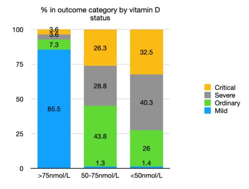 COVID-19 i witamina D