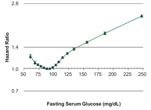 Poziom glukozy w krwi i ryzyko śmierci