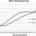 Jaki jest średni cukier w krwi? I jak zmienia się z wiekiem?