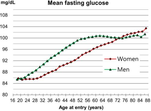średni poziom cukru w krwi