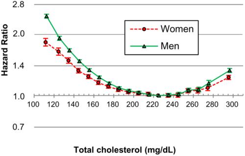 Ryzyko śmierci zależnie od poziomu cholesterolu