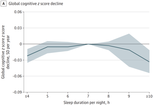 Długość snu a zdolności poznawcze