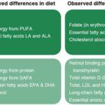 Dieta wegańska dla dzieci - badanie