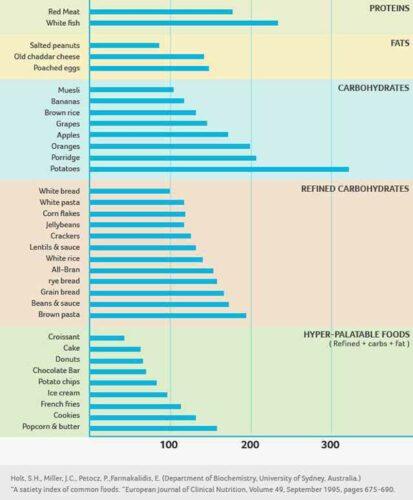 indeks sytości